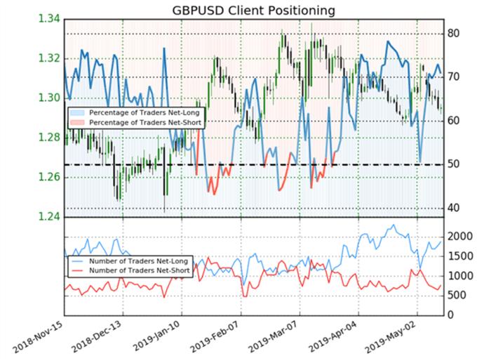 Latest GBPUSD positioning data.