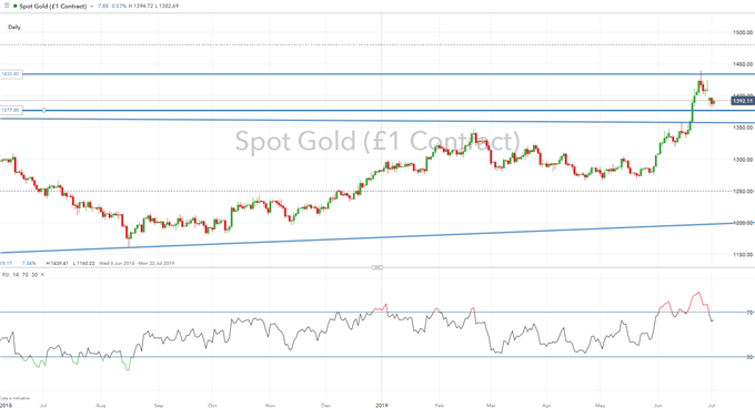 Gold Prices Remain Bullish, Silver Prices May Begin to Outperform Gold
