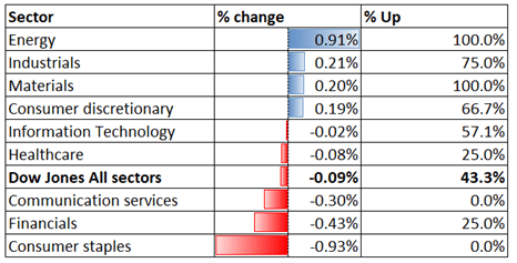 Dow Jones in Tight Range, Hang Seng, ASX 200 May Edge Higher