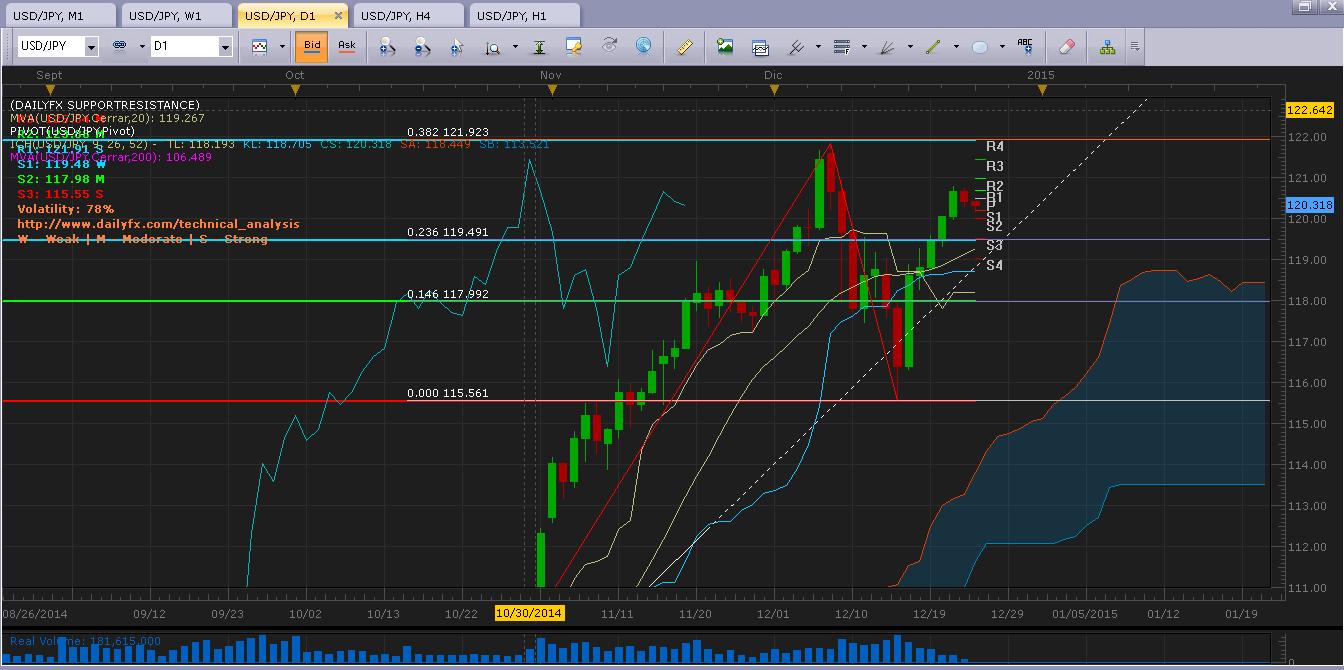 USD/JPY Análisis técnico: En zona de congestión y con baja volatilidad