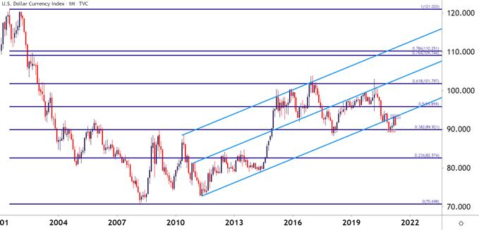 US Dollar Price Action Setups: EUR/USD, GBP/USD