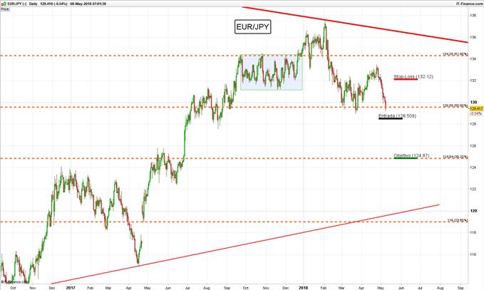 Operación en corto EUR/JPY – Buscando ruptura de retroceso de Fibonacci