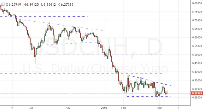 Expect a Dow and S&P 500 Break Early Next Week, More Range for USD