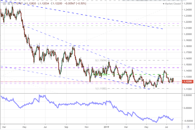Chart of EURUSD and 20-Day ATR