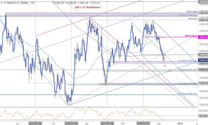 Durchbruch und Richtungswechsel des Goldpreises auf FOMC, NFP-Fokus richtet sich auf Inflation