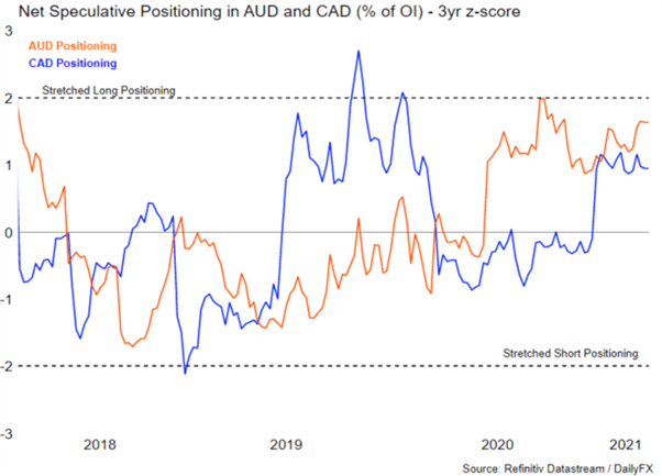 Net Speculative Positioning in AUD and CAD