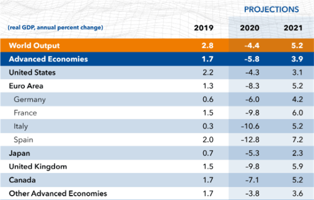 US Dollar 1Q 2021 Forecast: Safe Haven Status Versus Fading Growth Position