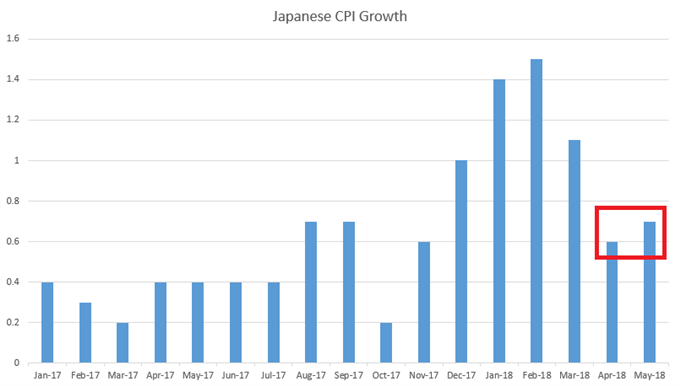 Japan Headline CPI by Month Since January 2017