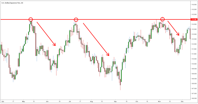 USDJPY reaches for resistance offering a sell signal for traders