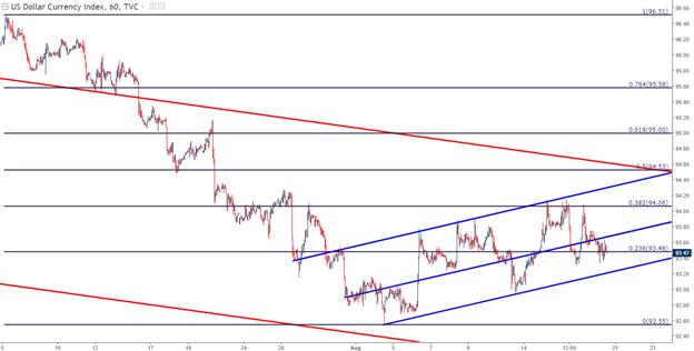 US-Dollar-Strategien vor Jackson Hole: EUR/USD, GBP/USD