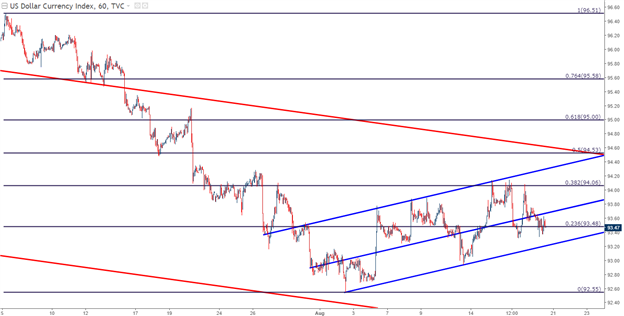 U.S. Dollar Setups Ahead of Jackson Hole: EUR/USD, GBP/USD