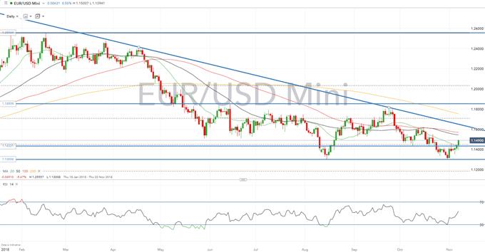 EURUSD Analysis: Resistance Curbs Further Upside, Eyes on FOMC