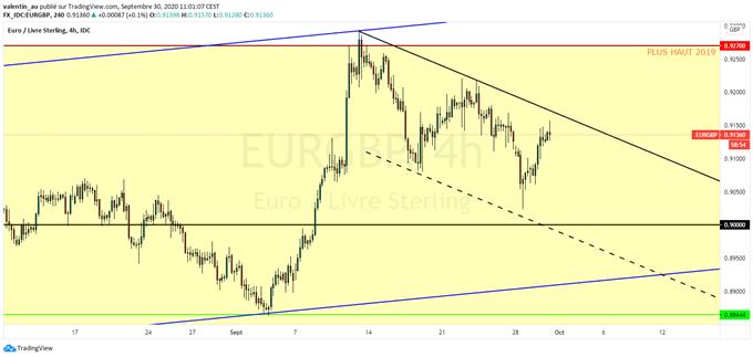 EUR/GBP : La livre sterling sous pression après l'approbation du projet de loi britannique controversé
