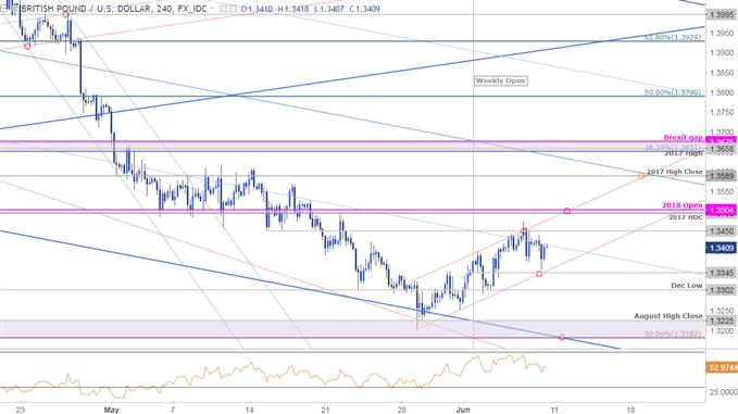 GBP/USD-Kurschart – 240 Min. Zeitrahmen