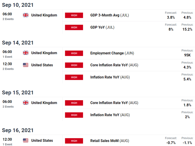 UK / US Economic Calendar - Sterling Weekly Event Risk - GBP/USD Key Data Releases