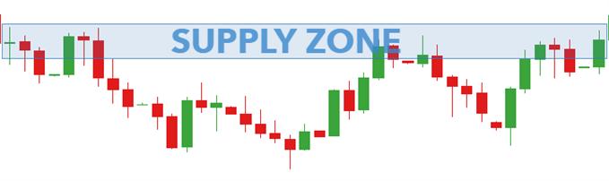 supply zone forex