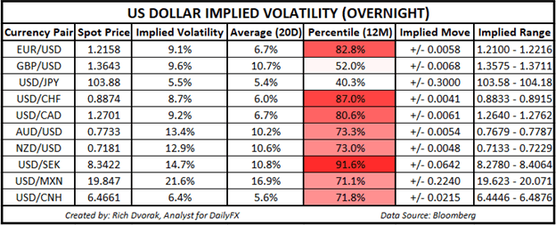 USD Price Chart Outlook US Dollar Implied Volatility Trading Ranges EURUSD