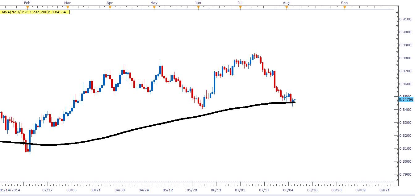 El NZD/USD se resiste al cambio de tendencia ¿Qué lo sostiene?