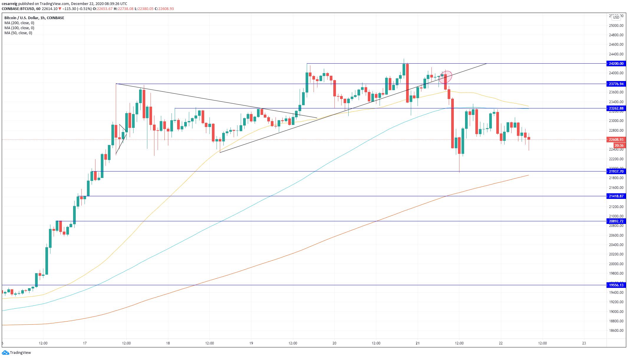 bitcoin guadelupa dimensiunea capacului pieței bitcoin