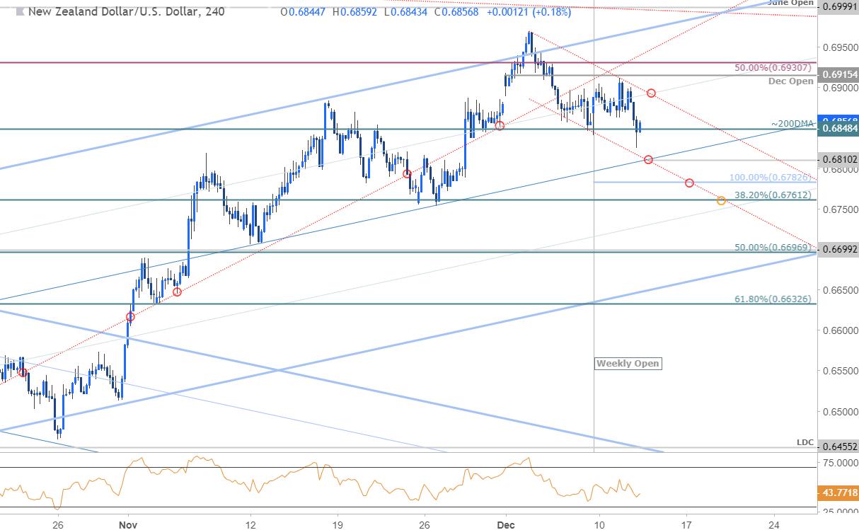 NZD/USD Price Chart - 240min