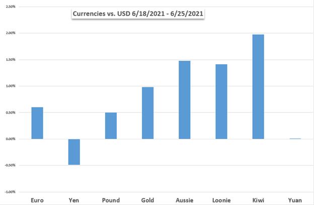 Dow Jones, US Dollar, Non-Farm Payrolls, Crude Oil, OPEC+