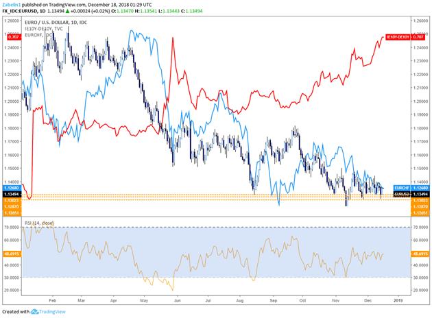 EUR/USD, EUR/CHF, Italian German 10-Year Bond Yield Spread - Daily Chart