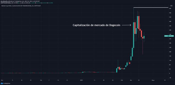 Capitalización de mercado de Dogecoin