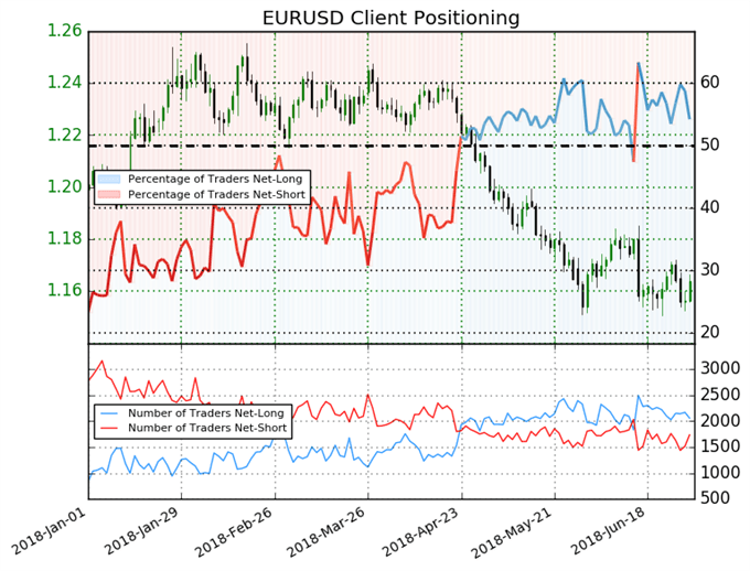 US AM Digest: EUR Surges on Immigration Deal, CAD Gains as BoC July Rate Bets Rise