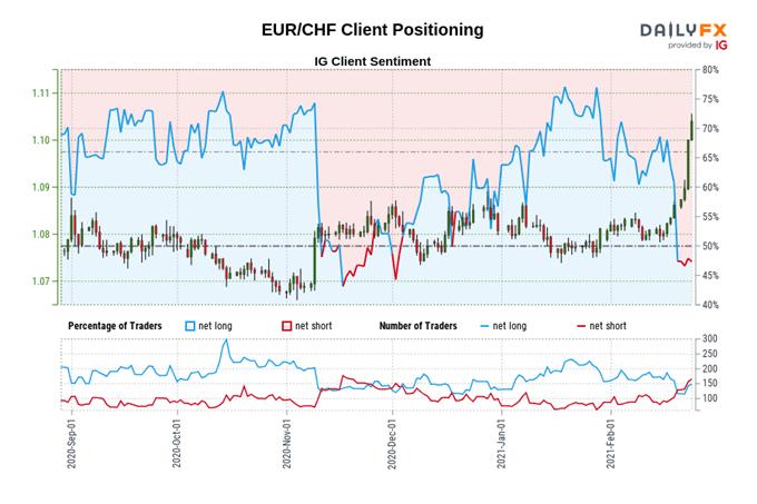 EUR/CHF Breakout Signals Risk-On in Europe; EUR/NOK, EUR/SEK Test Key Support