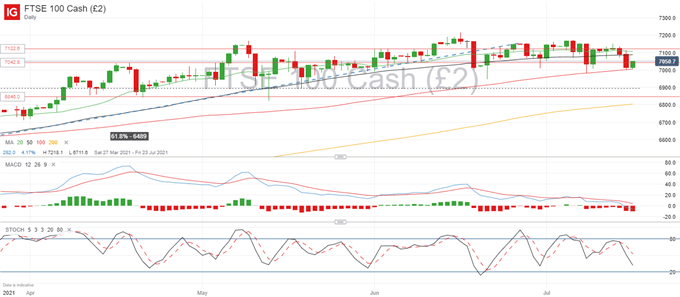 GBP/USD Struggles to Find Support, FTSE 100 Bouncing Off 7,000
