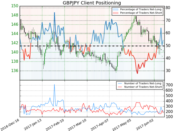 GBP/JPY: Spannenausbruch gibt im Vorfeld der BoE- und BoJ-Sitzungen die Richtung vor