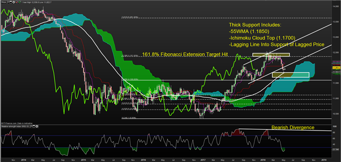 Tactically Bullish EUR/USD on Confluence of Technical Support, Stretched RSI