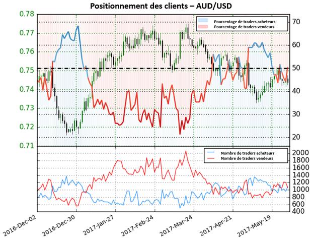 Le Sentiment des traders indique un fort biais baissier pour l'AUD/USD