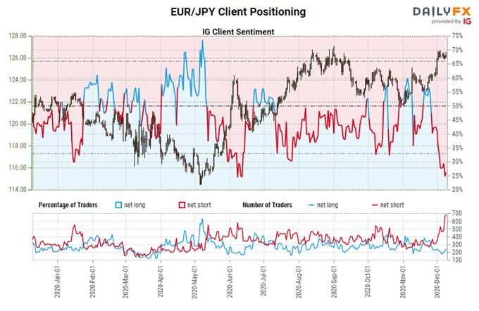 igcs, ig client sentiment index, igcs eur/jpy, eur/jpy rate chart, eur/jpy rate forecast, eur/jpy technical analysis