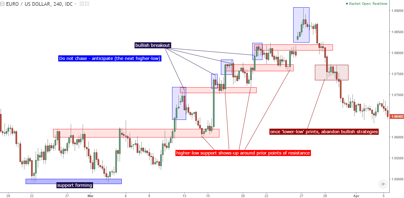 How to use price action in forex