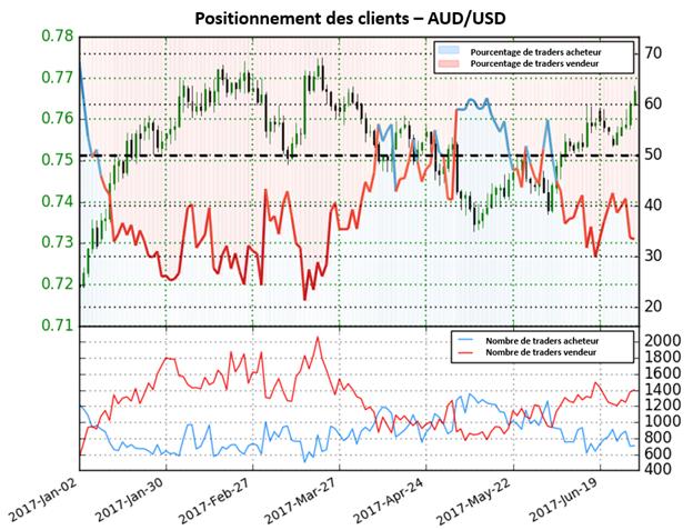 La baisse des positions longues donne un biais fortement haussier sur l'AUD/USD