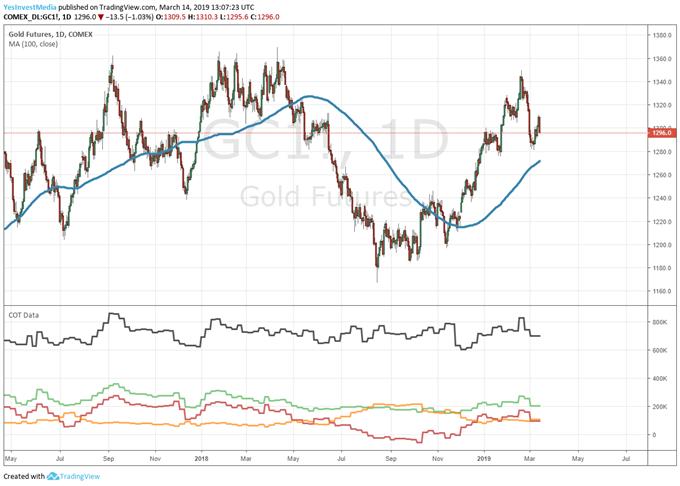 Goldpreis Chartanalyse auf Tagesbasis mit COT Daten