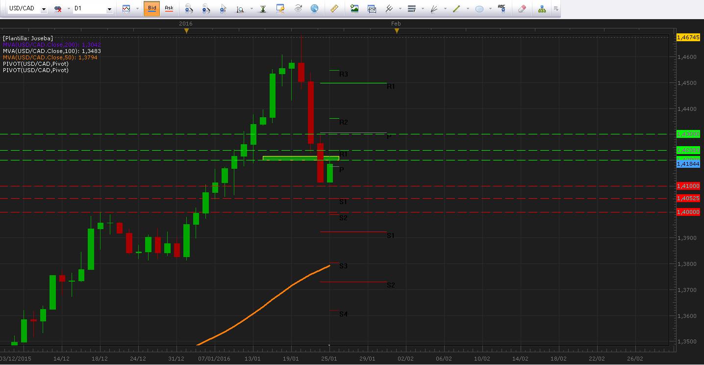 Mercados tranquilos a la espera de la reunión del FOMC a media semana.