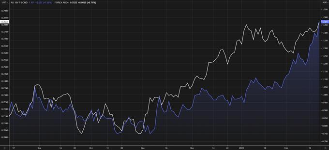 AUD/USD vs autralian 10y benchmark government bonds