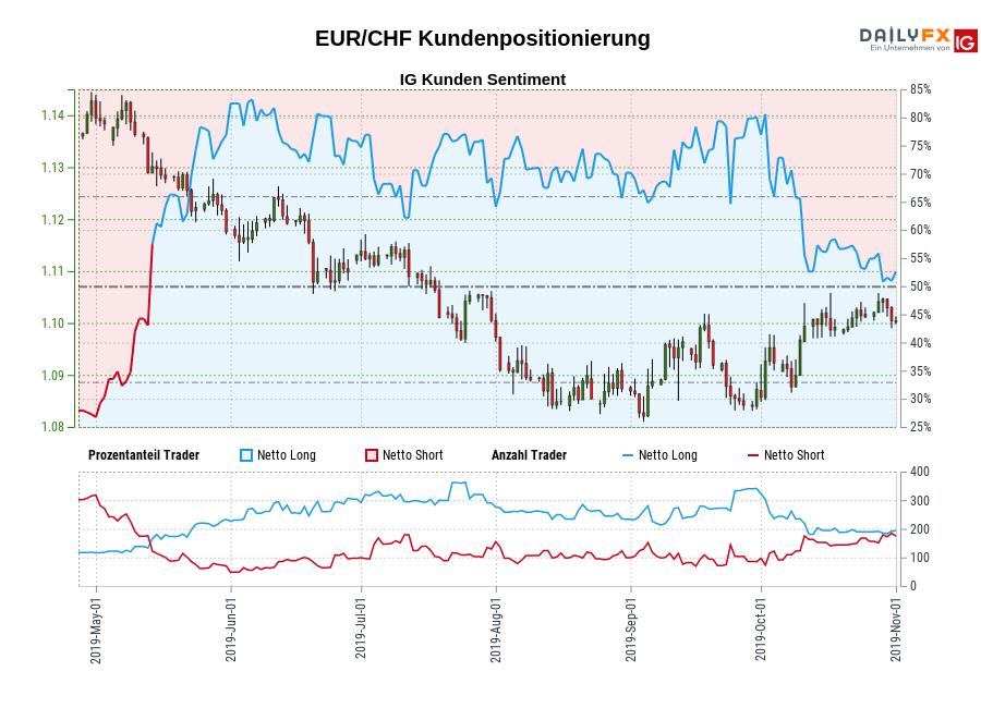 EUR/CHF IG Kundensentiment: Unsere Daten zeigen, dass Trader aktuell netto-short EUR/CHF zum ersten Mal seit Mai 13, 2019 als EUR/CHF in der Nähe von 1,13 gehandelt wurde.