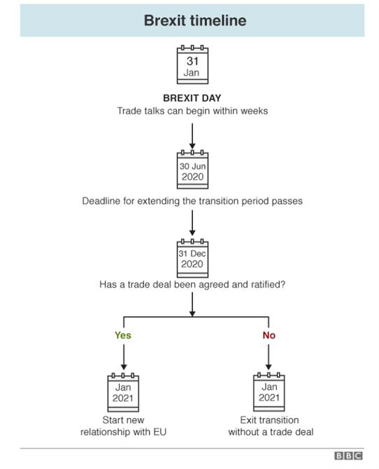 Chart showing Brexit Timeline