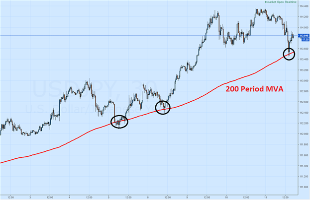 Momentum and Moving Averages