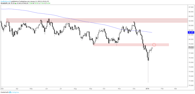 AUD/JPY daily chart, watch for a turn from resistance