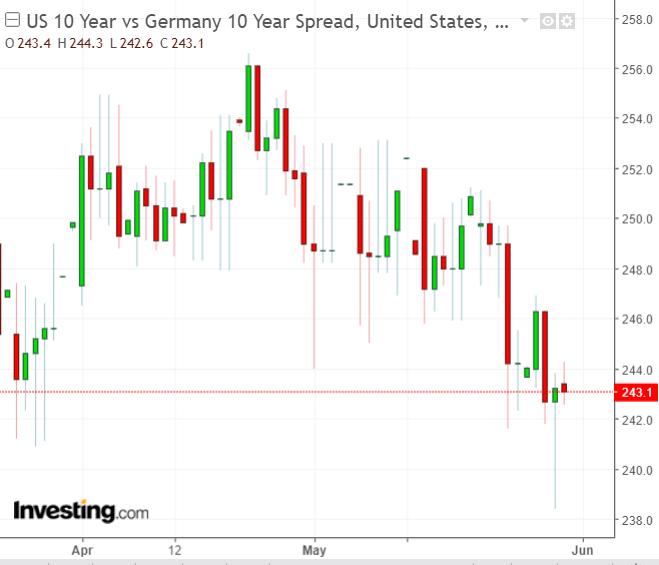 Latest US-German yield spread chart.