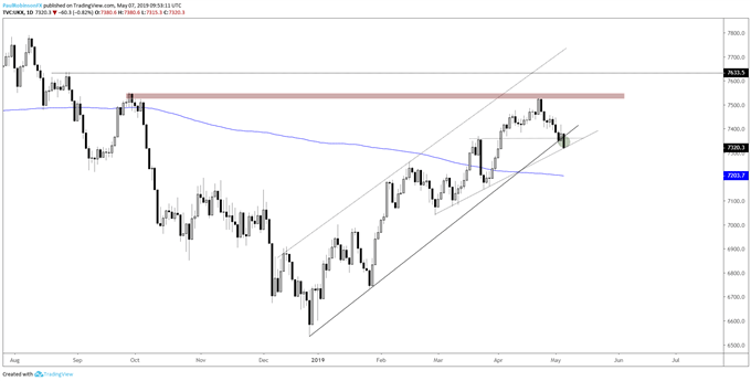 FTSE daily chart, t-line, March high