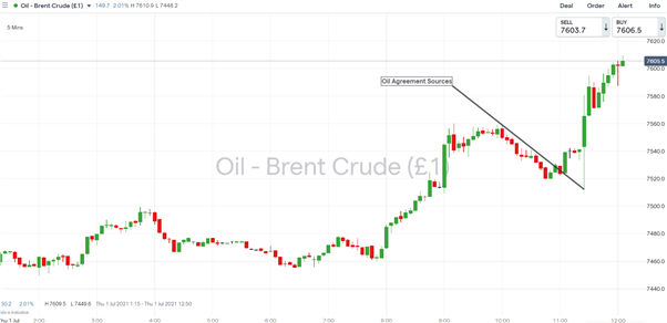 Breaking: Oil Prices Jump as OPEC+ Agree Oil Production Increase