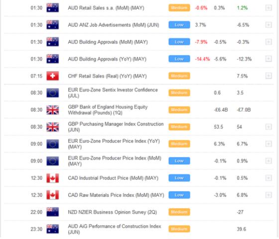 Euro extiende ganancias durante sesión de lunes, Dólar Australiano expuesto
