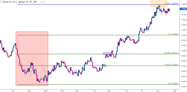 Fibonacci in the Forex Market