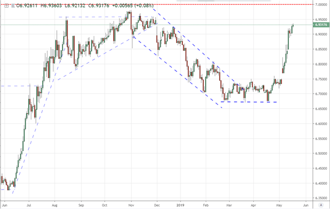 Both S&P 500 and USDCNH Advance Through Uneven Trade War Views