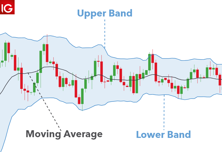 How to Use Bollinger Bands® in Forex Trading - DailyFX